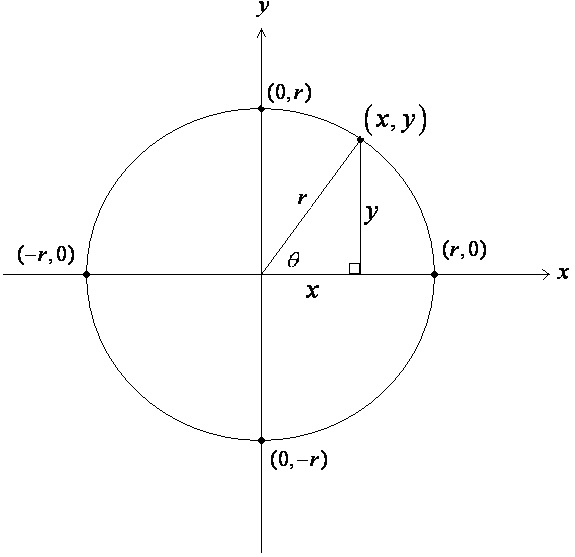 Unit_Circle_Right_Triangle_Connection.jpg